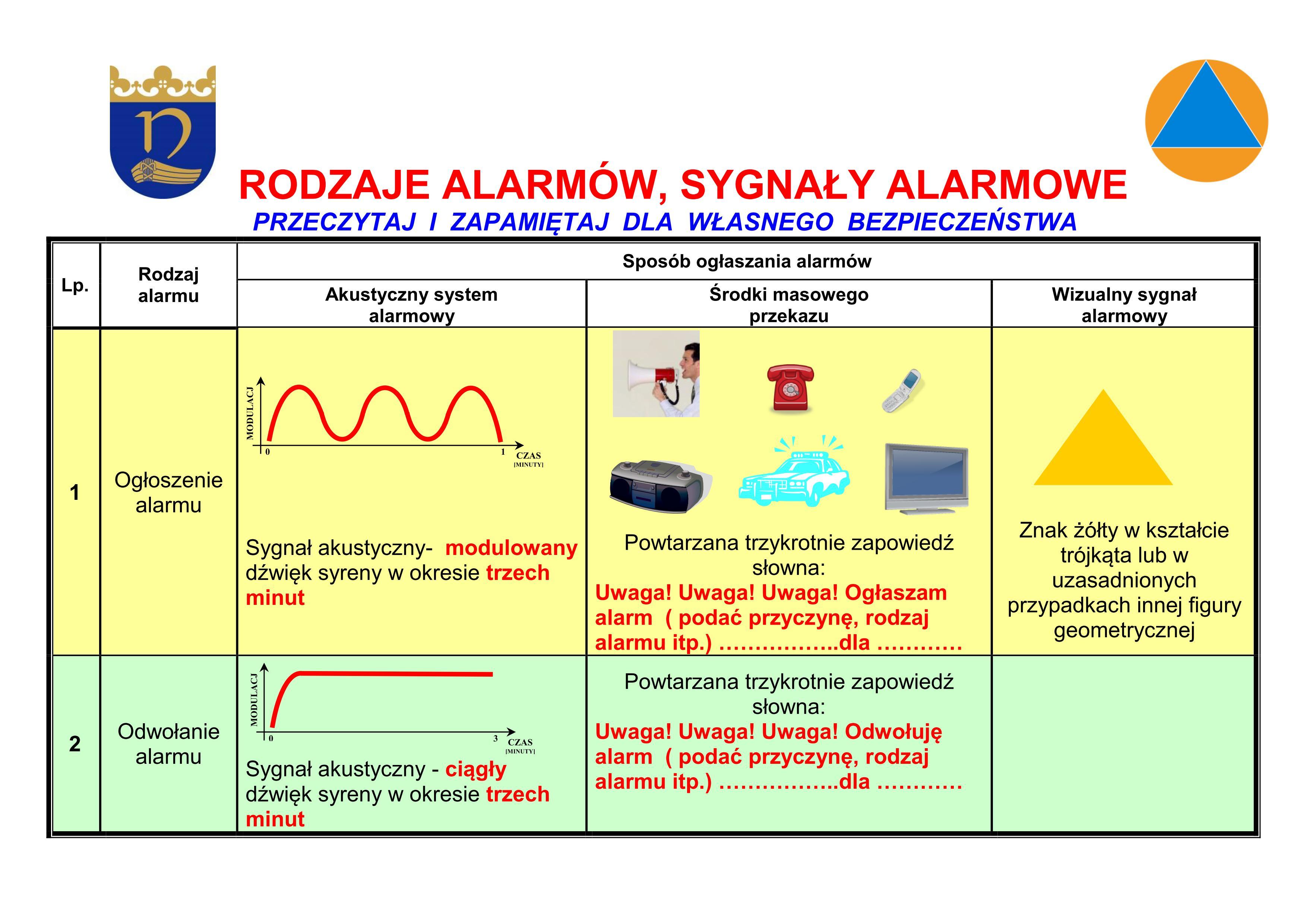 sygnaly alarmowe1